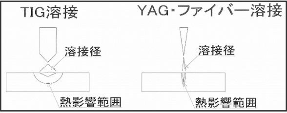TIG・YAG・ファイバー溶接簡略図